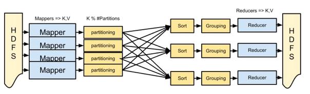 MapReduce zaklínadlo pre big data